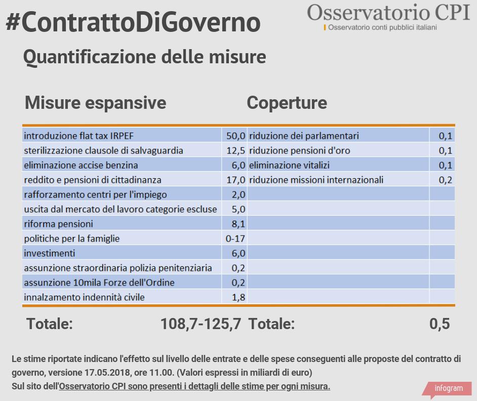 Quantificazione delle proposte del contratto di Governo