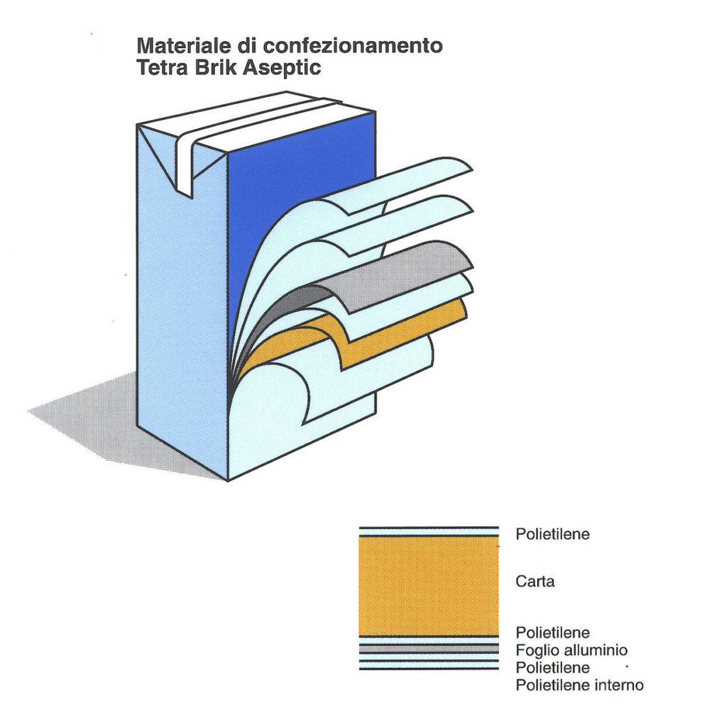 Tetrapak, i vari livelli di cui è composto