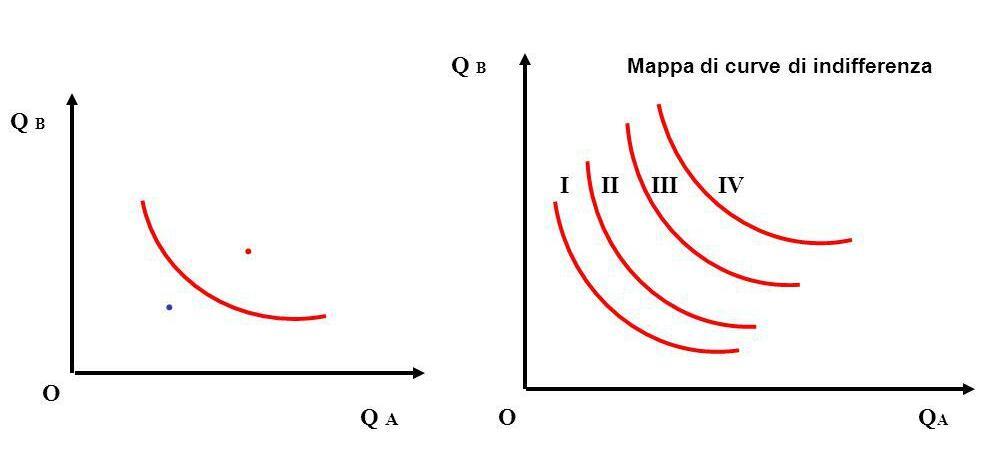 Caratteristiche curva di indifferenza.