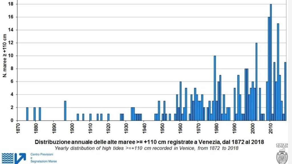 Venezia_distribuzione annuale delle marea dal 1870