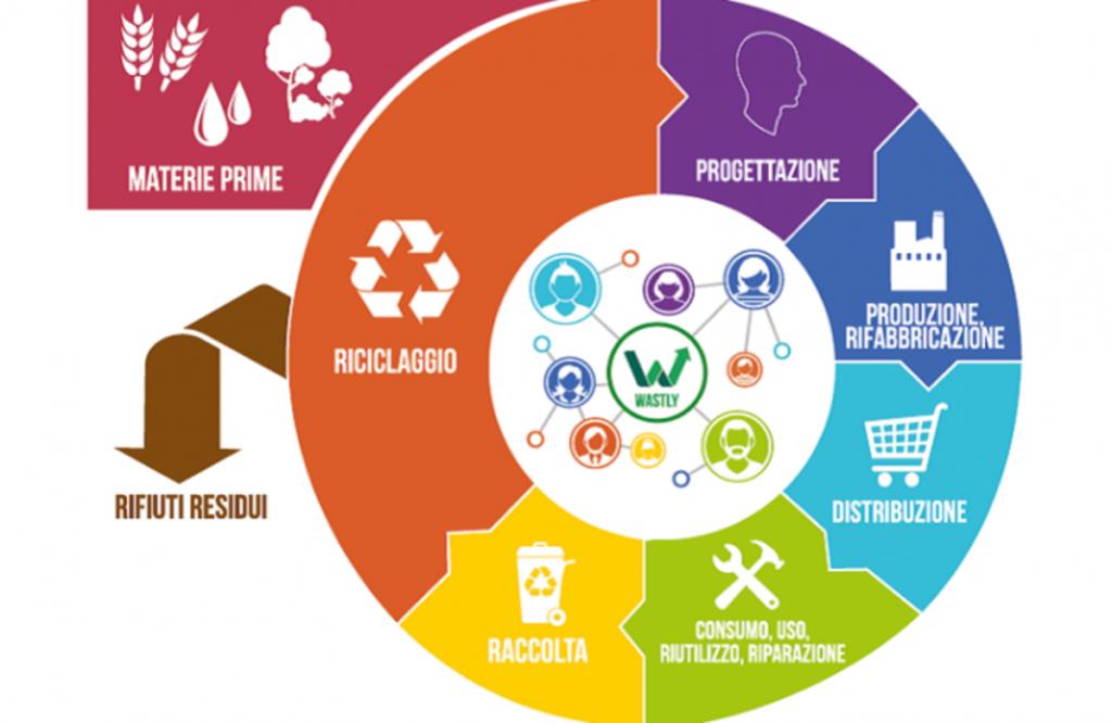 Rapporto Rifiuti Urbani economia circolare.