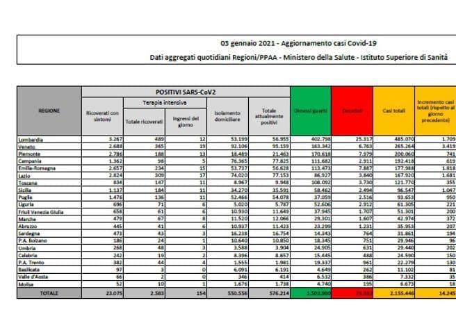 Dpcm in vigore dal 16 gennaio, monitoraggio