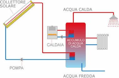 Pannello solare termico, schema
