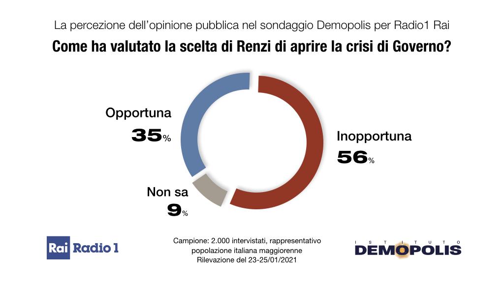Conte ter 56% italiani crisi inopportuna.