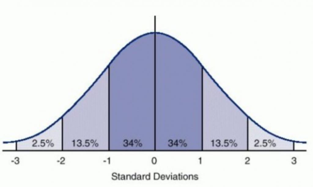 Distribuzione normale_campana di gauss (1)