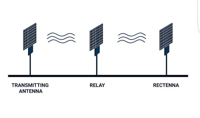 Elettricità wireless: come funziona la tecnologia Emrod