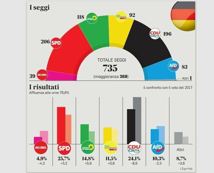 Elezioni Germania: Scholz batte Lanchet e pensa a una coalizione semaforo, ma il leader Cdu non si arrende